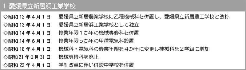 愛媛県立新居浜工業学校